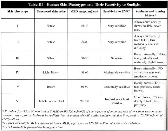 b34cf6367516c ... uma simples classificação baseada não no fenótipo, mas na informação  dos pacientes em relação às suas reações frente à exposição solar, foi  proposta, ...