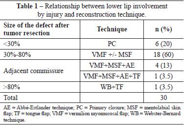 estlander flap lip reconstruction