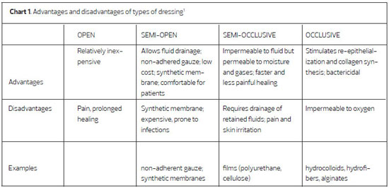 Sixth image of Xeroform Dressing Cpt Code with RBCP - Use of polyurethane foam dressings on skin graft ...