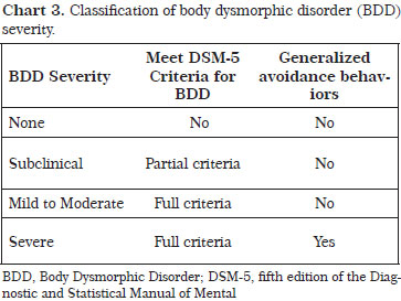 Diagnostic instruments and the classification of BDD severity (Chart 3) may provide information to assist surgeons when deciding whether or not to operate.