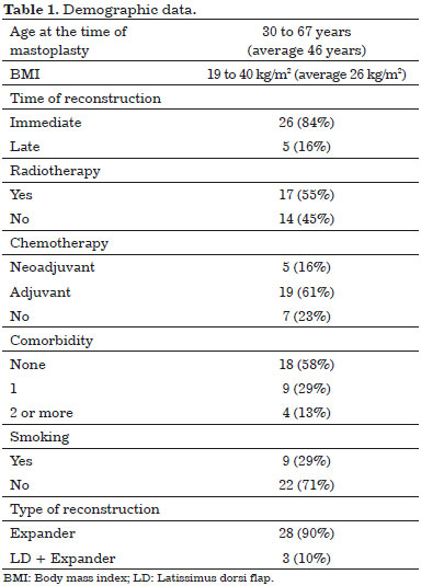 a study on breast reconstruction after mastectomy Effect of patient age on outcomes in breast reconstruction: results from a multicenter prospective study  diate reconstruction after mastectomy.