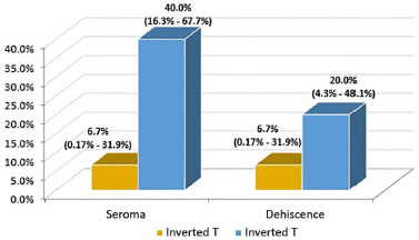 RBCP - Comparison of the rate of seroma between conventional