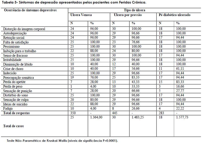 e712117c104 RBCP - Avaliação do nível de depressão em indivíduos com feridas ...